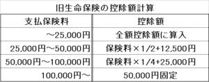 seimeihokenn 300x118 - 所得税の生命保険料控除 契約の新旧により控除額の計算が違う点に注意