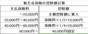 seimeihokenn2 300x118 - 所得税の生命保険料控除 契約の新旧により控除額の計算が違う点に注意