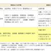 yokinnhogo 100x100 - FP試験対策 金融資産運用③~債券の価格とリスク、格付け~