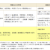 yokinnhogo 100x100 - FP試験対策 金融資産運用① ~大量の経済指標~