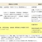 yokinnhogo 150x150 - FP試験対策 金融資産運用②~貯蓄や投資、消費に関する保護制度~