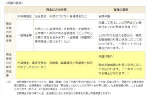 yokinnhogo 300x194 - FP試験対策 金融資産運用②~貯蓄や投資、消費に関する保護制度~