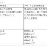 yukamennsekiyoukenn 150x150 - 不動産にかかる税金②~保有しているときにかかるもの~