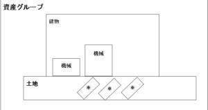 shisannguru pu 300x159 - 簿記試験対策「固定資産」~減損会計② 資産のグルーピング~