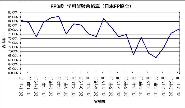 5a456c3c6f7a12a2a7838d55b271752f - FP2級・FP3級)長期的な合格率の推移から見えることは?