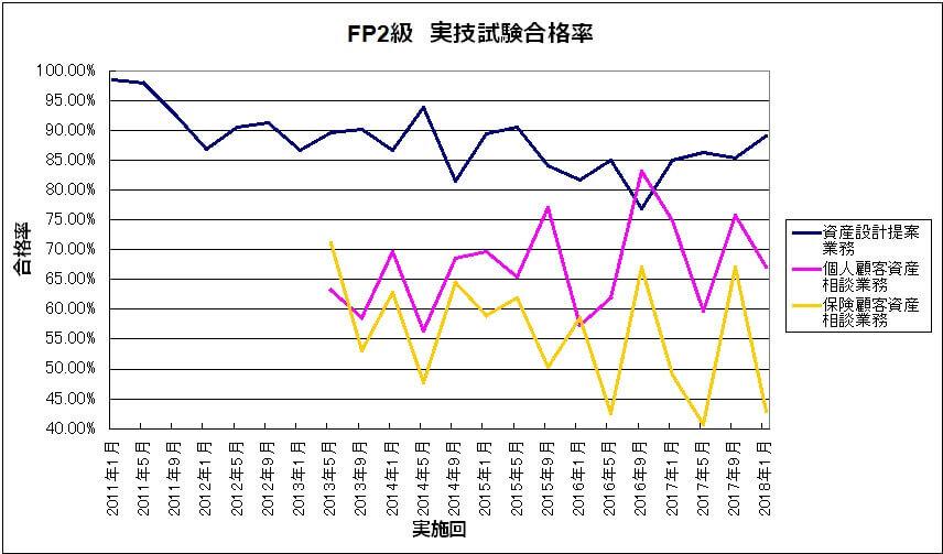 6b6e833f1fd8cbce59743af6ddbf4a1c - FP2級・FP3級)長期的な合格率の推移から見えることは?