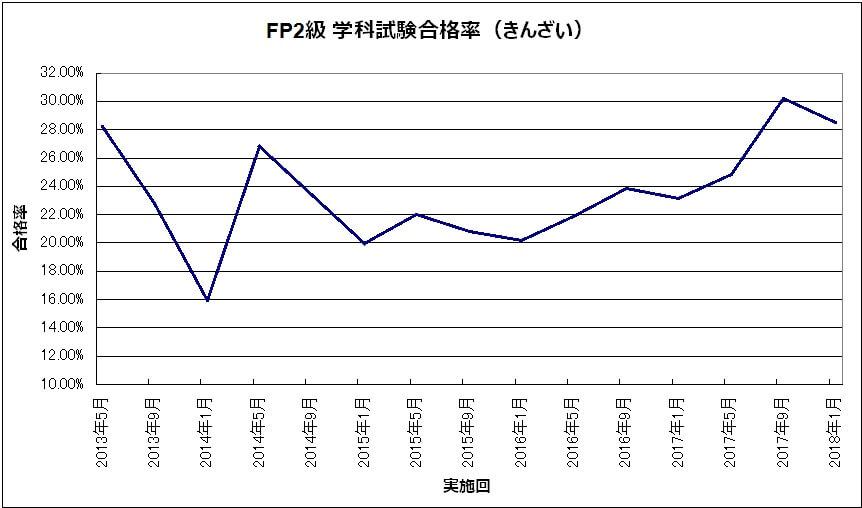 7d48c5765ce2a802e22499bc5e3beea2 - FP2級・FP3級)長期的な合格率の推移から見えることは?