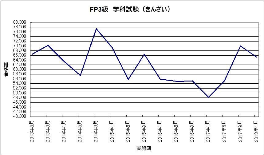 82d3cdd7c3a7bd57d4ae5d0f40a26d24 - FP2級・FP3級)長期的な合格率の推移から見えることは?