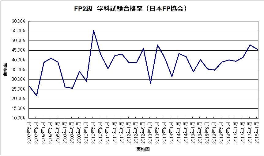 c3778f8ee6754a0a0e6ebb1ce7dc5341 - FP2級・FP3級)長期的な合格率の推移から見えることは?
