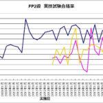 ff12bee193b88a683513b8564fa34c9d 150x150 - FP2級 きんざいの実技試験「個人資産相談業務」の難易度が上昇中?