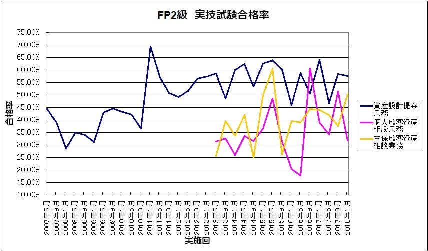 ff12bee193b88a683513b8564fa34c9d - FP2級 きんざいの実技試験「個人資産相談業務」の難易度が上昇中?